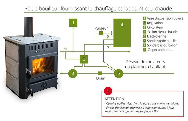 Poêles à bois et cuisinières pouvant se transformer en véritable chauffage central. (schéma avec appoint d'eau chaude)