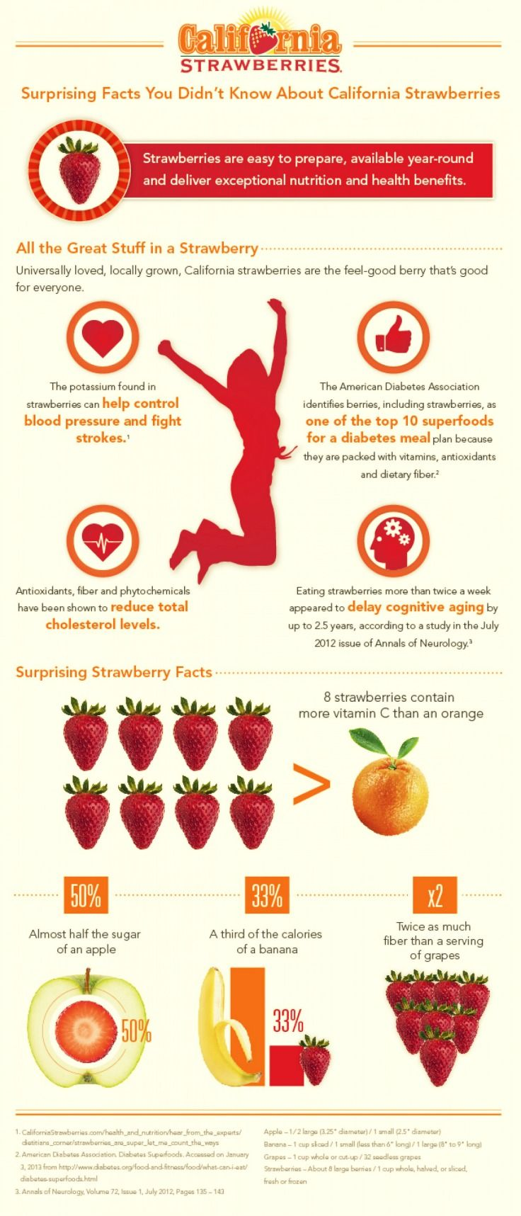 - Surprising Strawberry Nutrition Facts -  Strawberries are considered a superfruit by experts because of thier health benefits. For example, one serving of strawberries has more vitamin C than an orange! Get more surprising facts here.   via: @castrawberries