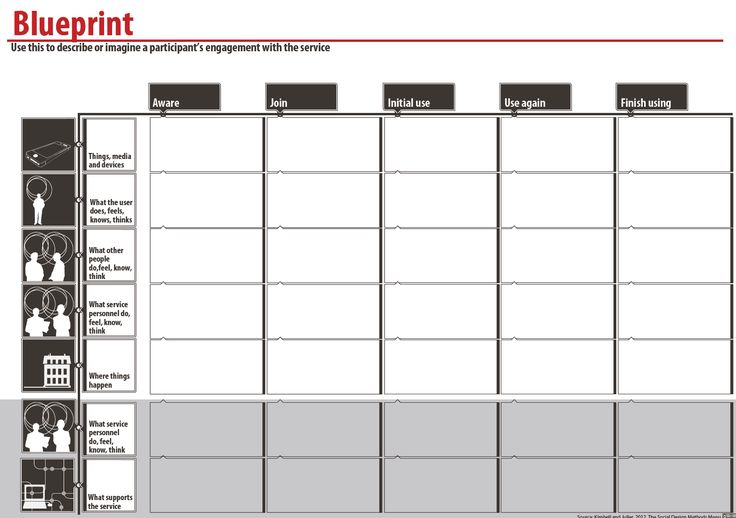 Blueprint template purpose to give a sense of how a for Service design blueprint template