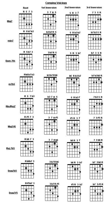 185 best guitar notes images on pinterest