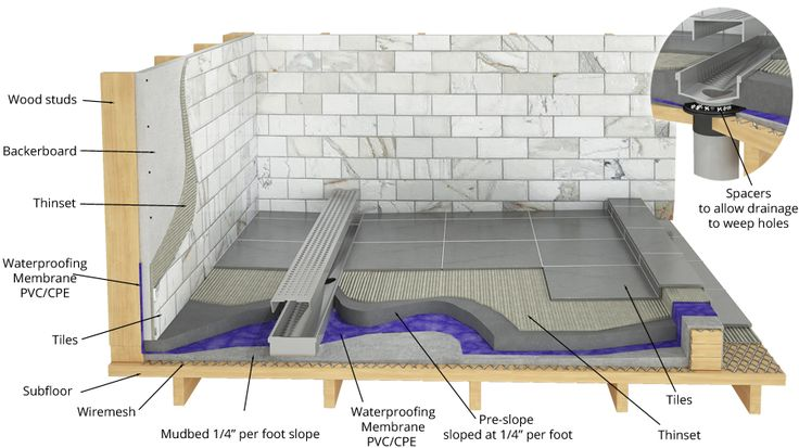 DERA-Line Standard Installation Drawing