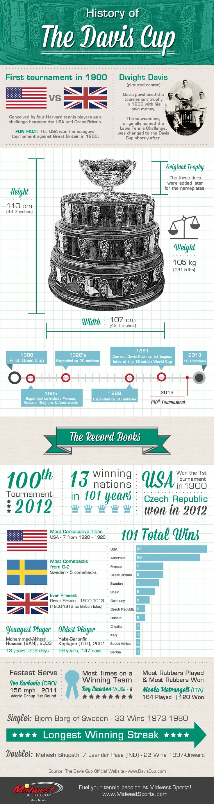 The History of The Davis Cup #Tennis #ATP