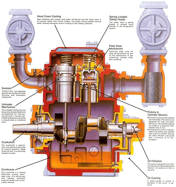 Single Phase Contactor With Overload Wiring Diagram 5 9 Cummins Parts Reciprocating Compressor Scheme | Other Pinterest