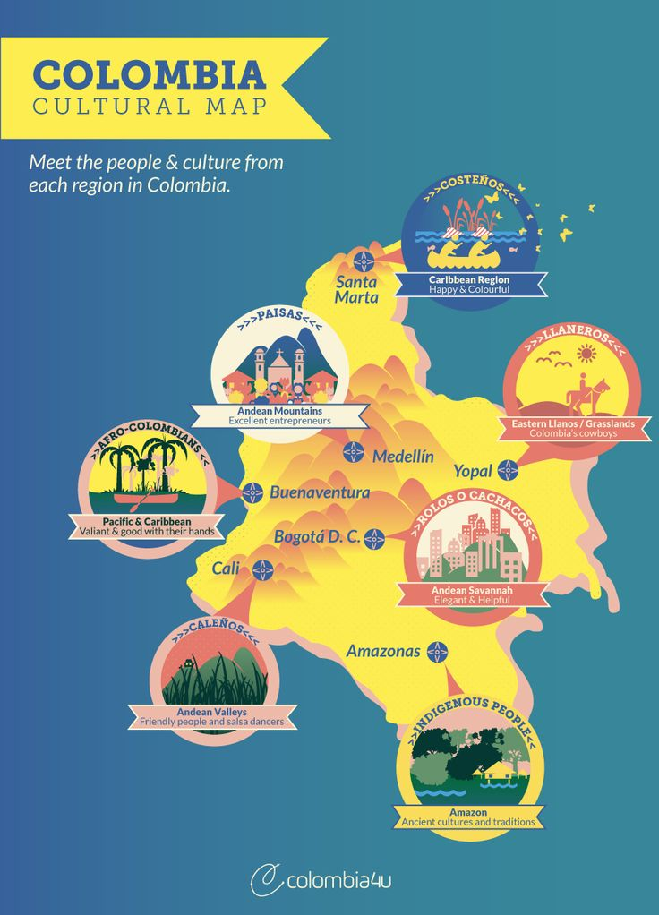 Infographic: Cultural map of Colombia - Meet the people & cultures of Colombia | Colombia4u