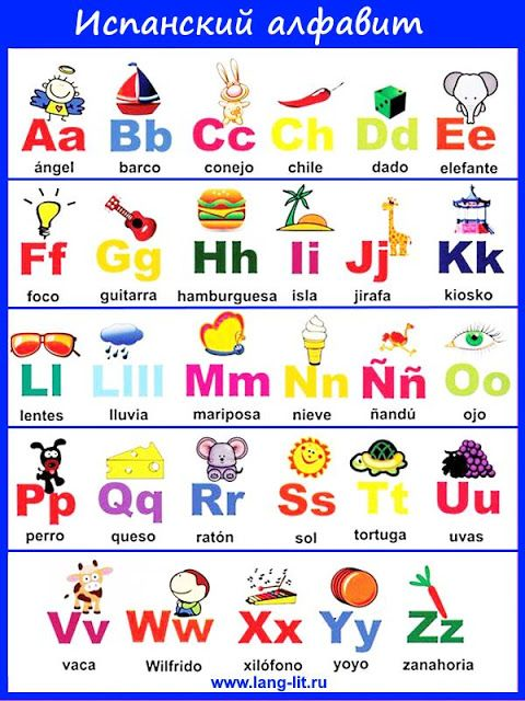 Испанский алфавит http://www.lang-lit.ru/2017/03/ispanskiy-alfavit.html