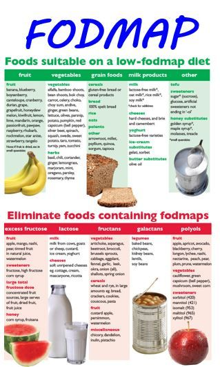 Pin By Biome Onboard Awareness Llc On Fodmap Ibs Sibo