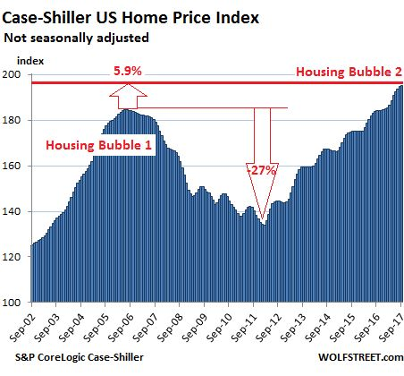 The US Cities with the Biggest Housing Bubbles  ||  by Wolf Richter, Wolf Street: What, first down-tick in Seattle? The S&P CoreLogic Case-Shiller National Home Price Index for September, released today, jumped 6.2% year-over-year (not-seasonally-adjusted). By comparison, consumers' nominal disposable income (not adjusted for inflation) rose only…