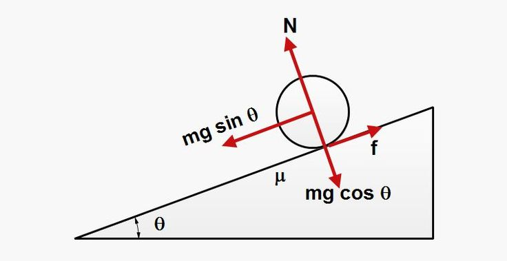 normal force in physics and pinterest - Google Search