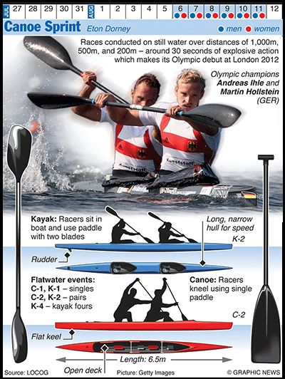 Olympics 2012 in infographics: water sports   Sport   The Guardian