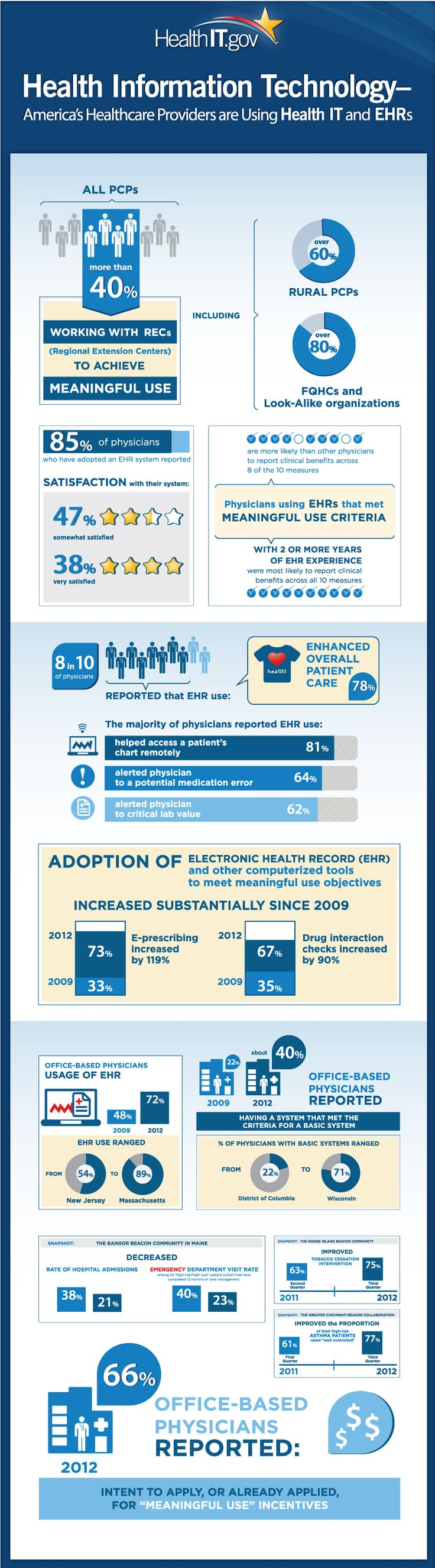 Healthcare Providers and Health Information Technology Infographic | New Visions Healthcare Blog #EHR #HIT #HealthIT #eHealth #mHealth - www.healthcoverageally.com