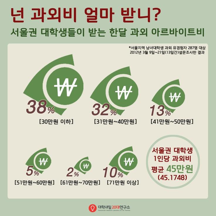 대학생들의 평균 과외비(2012)