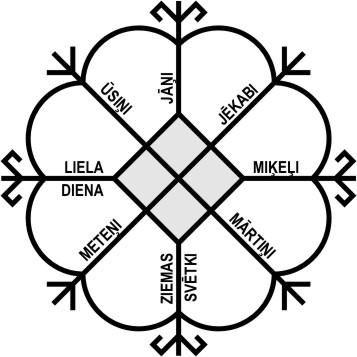 Saules Dieviete - simboli - Ancient Latvijas. Solar Goddess ancient Latvian Symbols