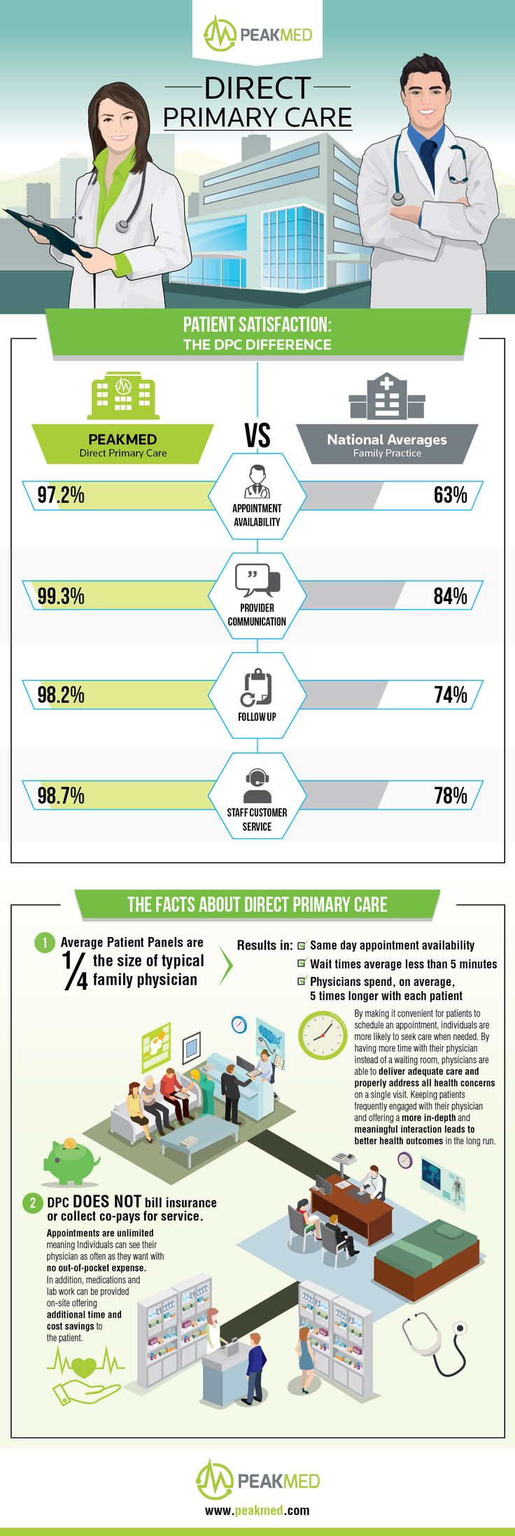 The DPC Difference! Check out these facts about Direct Primary Care... #DPC #DirectPrimaryCare