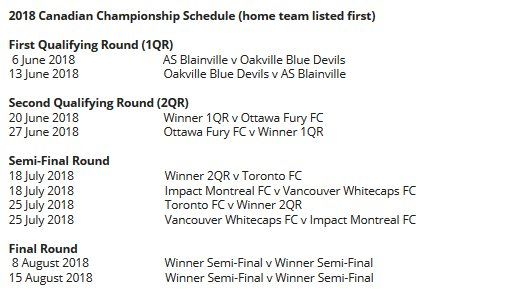canadian championship - Twitter Search