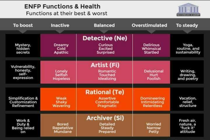 ENFp vzťahy a dátumové údaje datovania chlap rovnakého veku, ako ste
