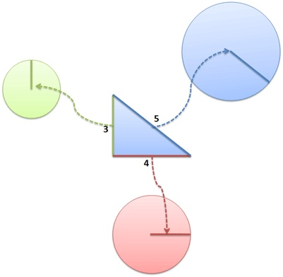 The Pythagorean Theorem  Using real-life examples in teaching this concept