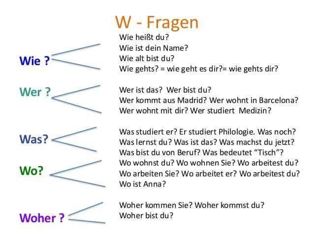 126 besten Német nyelv Bilder auf Pinterest | Deutsch lernen ...