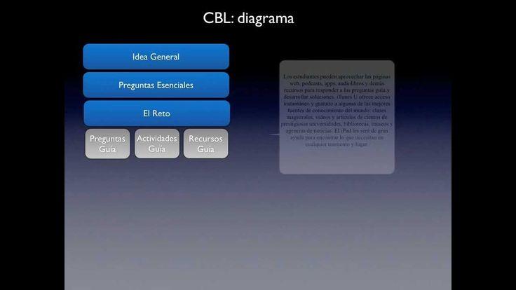 Pasos para diseñar un programa basado en CBL