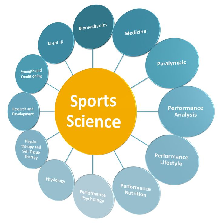 sport science The leading undergraduate course of its sector in victoria, the bachelor of exercise and sport science offers specialisations from coaching to health.
