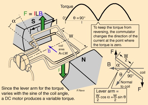 principle of operation of switched reluctance motor engineering essay It is written at a basic engineering level and makes no attempt to apply  sophisticated optimization theory index terms—electric motors, switched  reluctance.