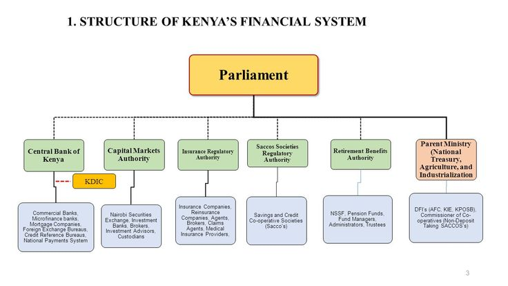 Image Result For Structure Of The Capital Markets Authority Pension Fund Capital Market Investing