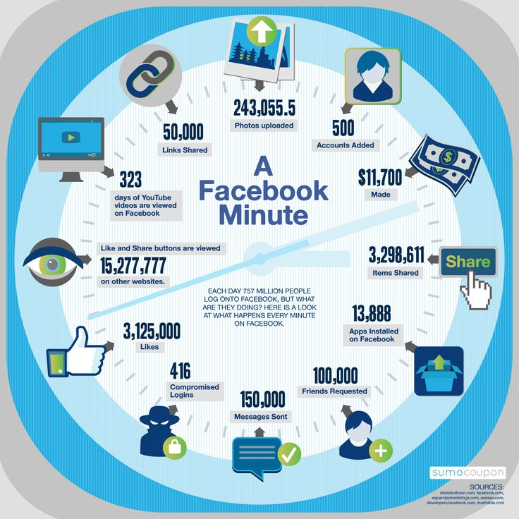 Just One Minute On Facebook [infographic]  Every 60 seconds: - 500 new users join Facebook - 100,000 friend requests are sent - 243,000 photos are uploaded on Facebook - 50,000 links are shared on Facebook - 3,3 million items are shared on Facebook - More than 3 million likes happen on Facebook - And more than 15 million likes happen on other websites (like buttons, share, …)