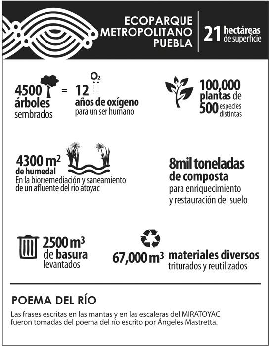 Ecoparque Metropolitano Puebla