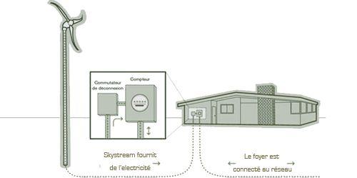 skystream 3.7 Eolienne pour particulier skystream 3.7 Eolienne residentielle grossiste eolienne skystream 3.7 pour particulier distributeur skystream 3.7 eolienne residentielle petit eolien skystream 3.7 fournisseur eolienne residentielle revendeur pour particulier skystream 3.7 petit eolien et petite eolienne