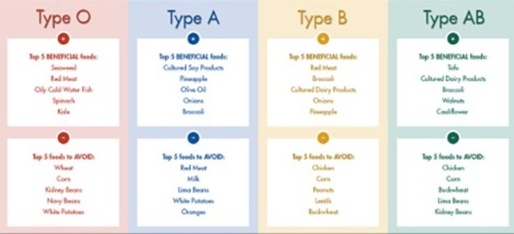 Each food groups are divided into three categories:Highly beneficial (food that acts like Medicine), Foods allowed (food that are no harm to the blood type) and Foods not allowed (food that acts like a Poison).    Coconut oil Coconut oil has enormous benefits to your immune system and digestiv