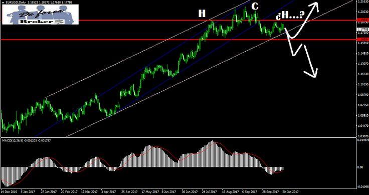 Análisis técnico del EUR-USD, niveles de fibonacci. Líneas de tendencia, objetivos a largo plazo y objetivos a corto plazo. Operativa con el EUR-USD