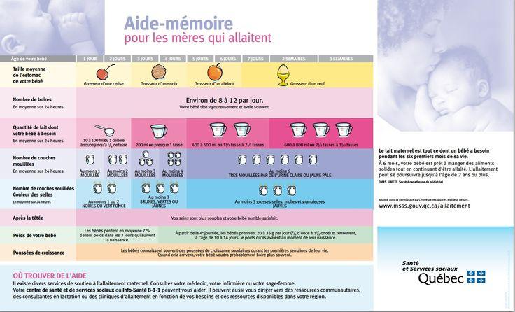 les 13 meilleures images du tableau allaitement maternel sur pinterest allaitement maternelle. Black Bedroom Furniture Sets. Home Design Ideas