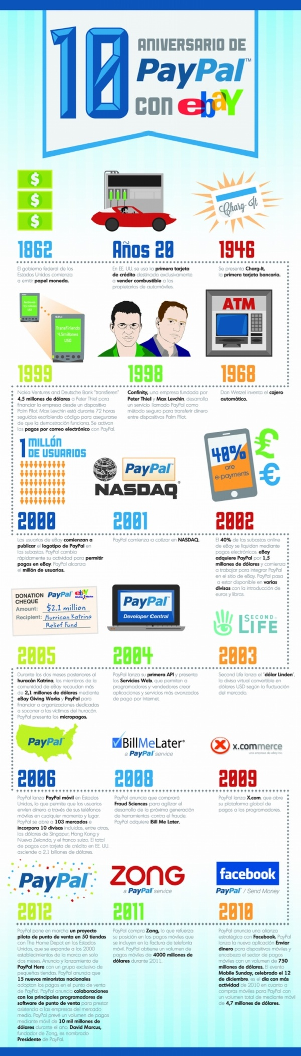 10 años de #PayPal con #eBay #Infografia #Infografie #Infographic