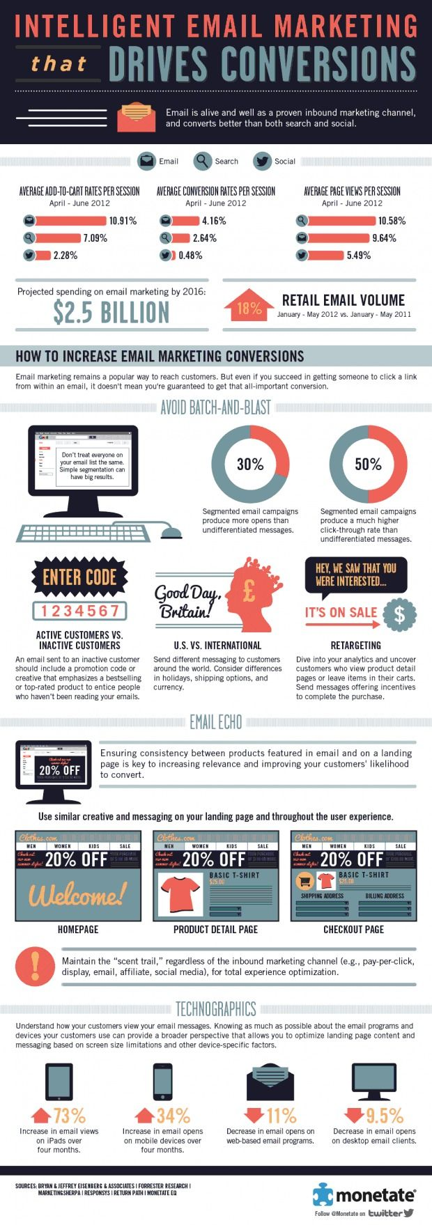 Intelligent Email #Marketing Drives Conversions