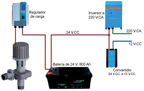 equipo para generar energía eléctrica