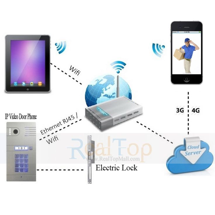 Ip Wifi Video Door Phone Intercom To Remote Control Door Locks Anywhere **  AliExpress Affiliateu0027s