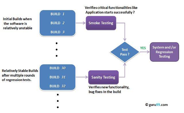 Sanity Testing Vs Smoke Testing: Introduction & Differences