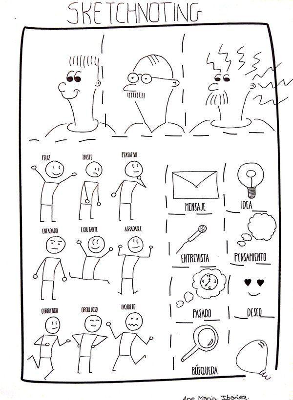 Ane On Sketchnoting Dessin Facilitation Graphique Graphique