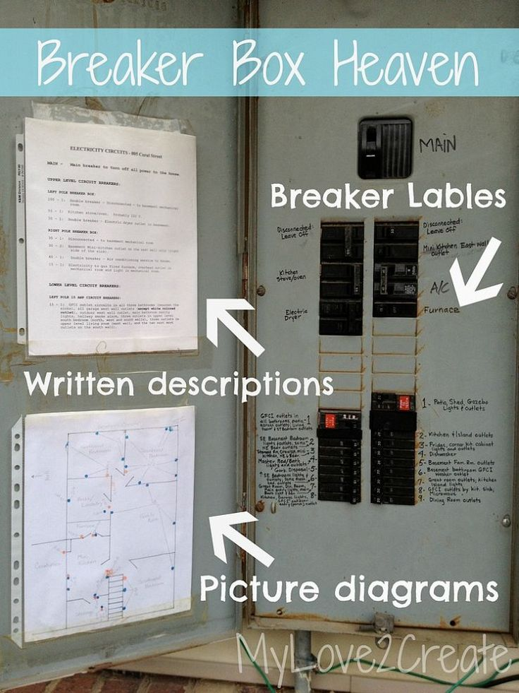 The best way to label your breaker box ever.