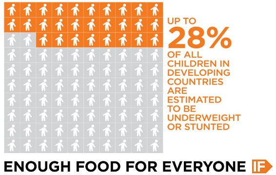 Up to 28% of all children in developing countries are estimated to be underweight or stunted.    It's unfair, it's unjust, and the truth is, it's completely preventable. IF enough people join us, we can be the generation to end hunger.