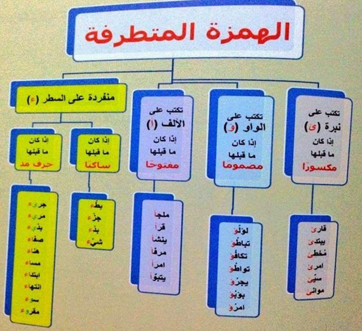 نتيجة بحث الصور عن رسم الهمزة المتطرفة Arabic Worksheets Worksheets Education