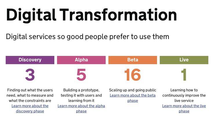 4 fases #lean para implantar un procedimiento digital (en este caso gubernativo en UK)