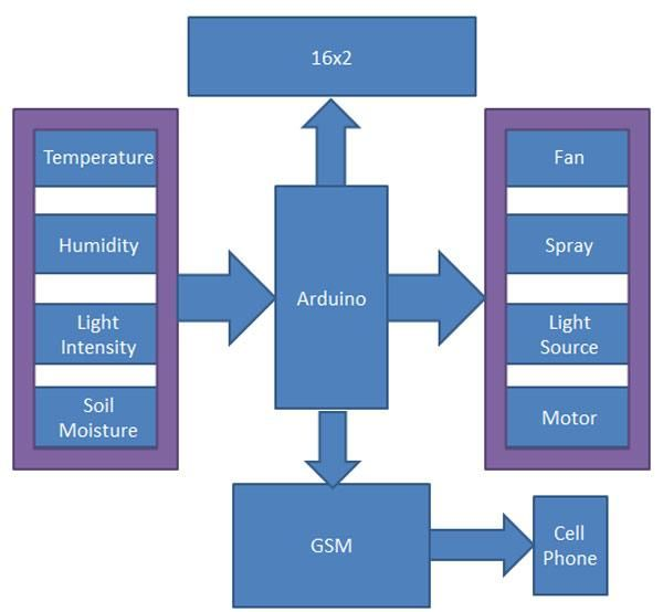 Green House Monitoring Using Arduino Block Diagram