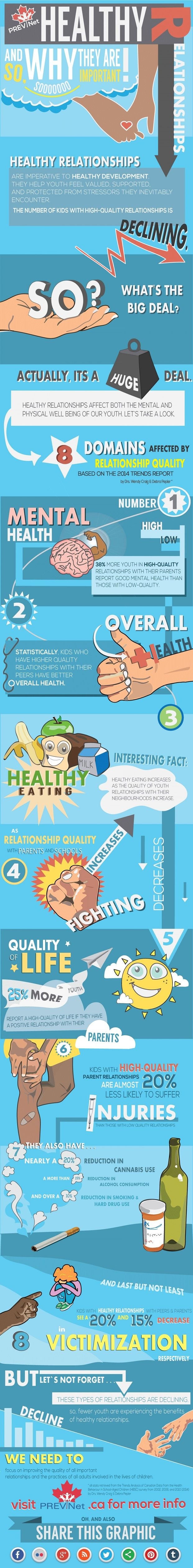Bullying Statistics            PREVNet has released its third infographic, Facts on Healthy Relationships. This infographic is part of an ongoing series and features the latest statistics on bullying.
