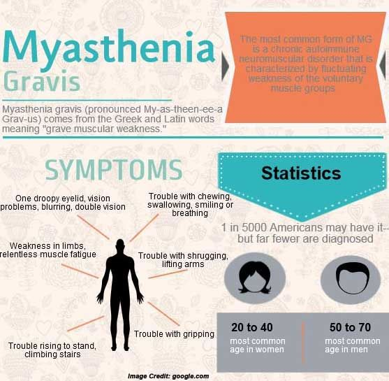 Myasthenia Gravis Symptoms | Myasthenia Gravis (MG) Awareness Month: Let's Unite For a Cure