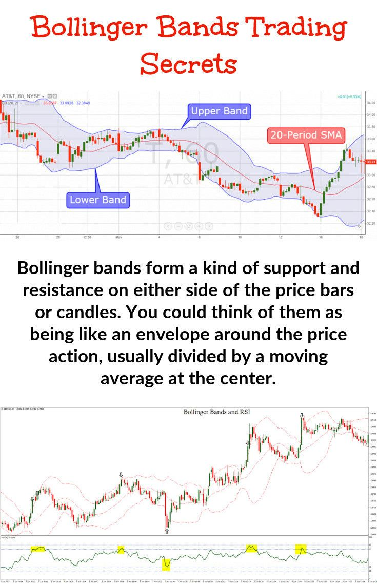 Bollinger bands form a type of support and resistance on