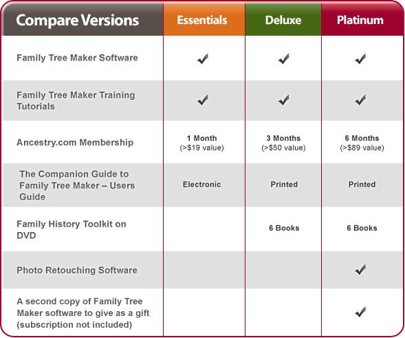 Comparison Charts Templates Family Tree Maker Family Tree Business Flow Chart