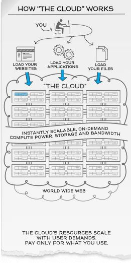 Cloud Computing Explained. To learn more on #cloudcomputing visit http://www.techbubbles.co.uk/blog/tag/cloud-provider/