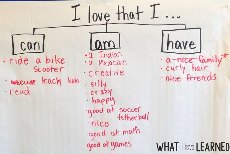 Valentine's Day Ideas for the classroom is filled with loving ways to help students remember that they are loved. In these activities students reflect on what the love about themselves. A great Valentine's Day activity for any elementary classroom.