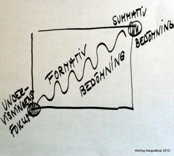 Det formativa förhållningssättet är undervisningsframkallande!