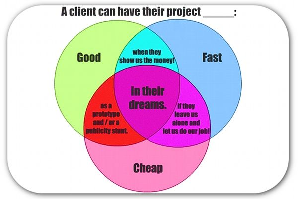 Funny #B2B #PR diagram. Disclaimer: this is NOT how Marxcommunications operates :)